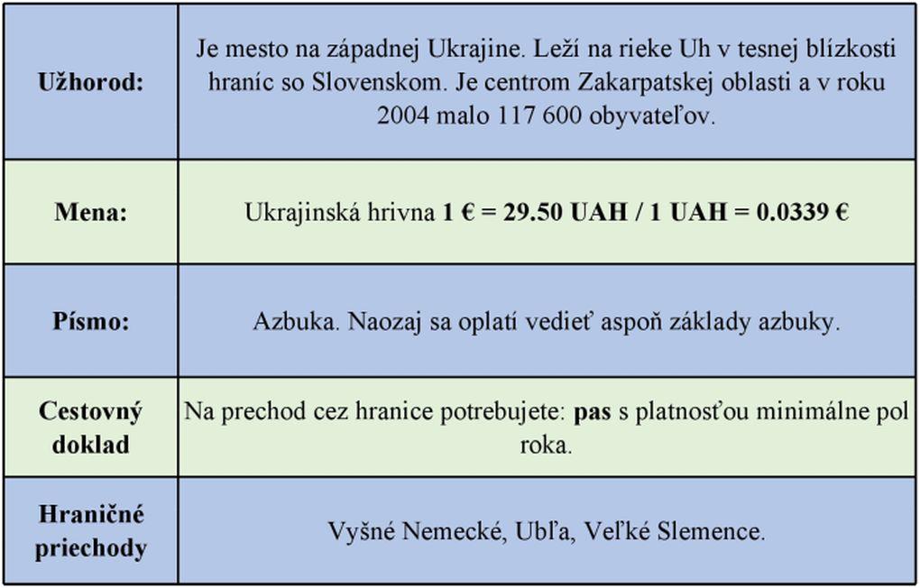 užitočne infošky Užhorod travelfan